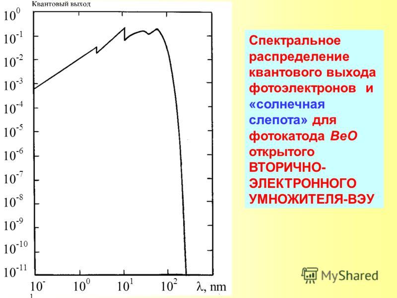 Спектральное распределение квантового выхода фотоэлектронов и «солнечная слепота» для фотокатода ВеО открытого ВТОРИЧНО- ЭЛЕКТРОННОГО УМНОЖИТЕЛЯ-ВЭУ 10 0 10 -1 10 -2 10 -3 10 -4 10 -5 10 -6 10 -7 10 -8 10 -9 10 -10 10 -11 10 - 1 10 0 10 1 10 2, nm