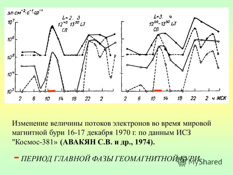 Изменение величины потоков электронов во время мировой магнитной бури 16-17 декабря 1970 г. по данным ИСЗ Космос-381» (АВАКЯН С.В. и др., 1974). - ПЕРИОД ГЛАВНОЙ ФАЗЫ ГЕОМАГНИТНОЙ БУРИ.