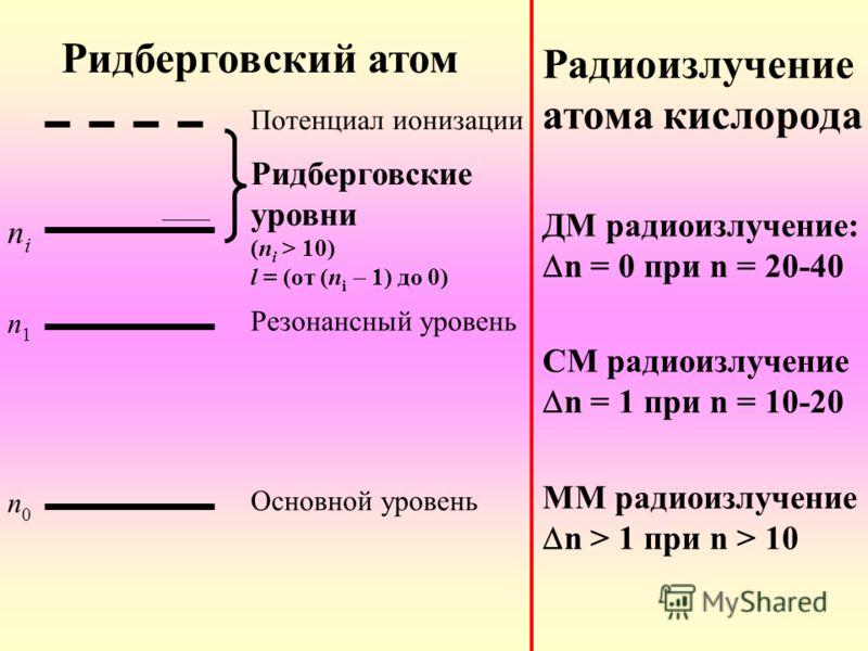 Ридберговский атом Радиоизлучение атома кислорода ДМ радиоизлучение: n = 0 при n = 20-40 СМ радиоизлучение n = 1 при n = 10-20 ММ радиоизлучение n > 1 при n > 10 nini n1n1 n0n0 Потенциал ионизации Ридберговские уровни (n i > 10) l = (от (n i 1) до 0)