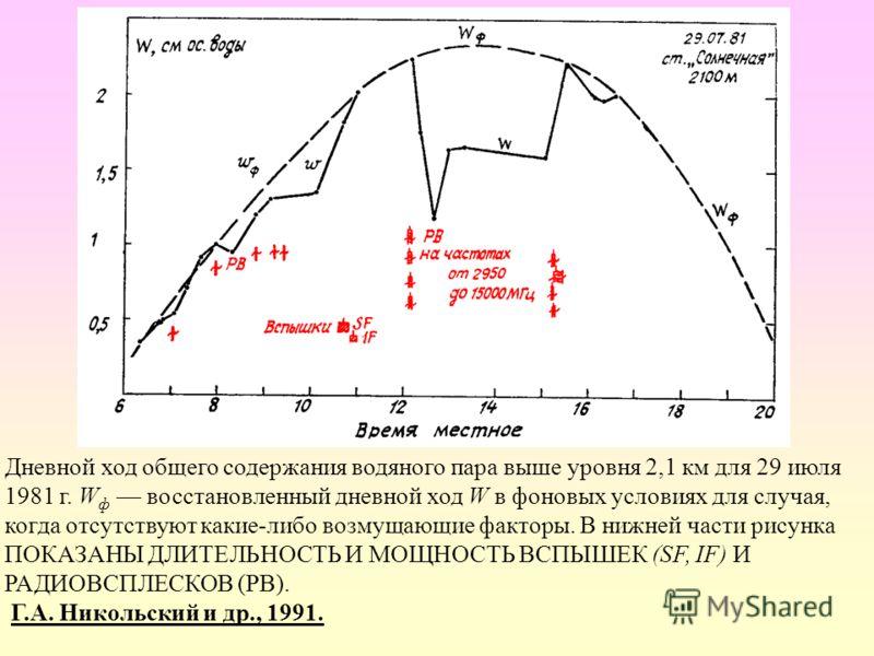 Дневной ход общего содержания водяного пара выше уровня 2,1 км для 29 июля 1981 г. W ф восстановленный дневной ход W в фоновых условиях для случая, когда отсутствуют какие-либо возмущающие факторы. В нижней части рисунка ПОКАЗАНЫ ДЛИТЕЛЬНОСТЬ И МОЩНО