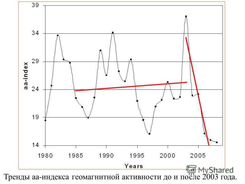 Тренды аа-индекса геомагнитной активности до и после 2003 года.
