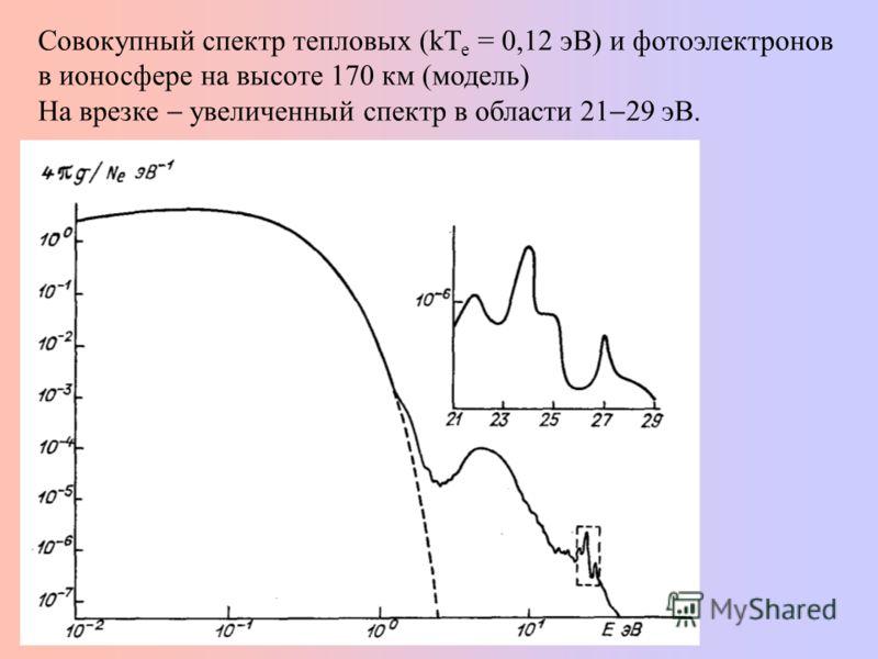 Совокупный спектр тепловых (kT е = 0,12 эВ) и фотоэлектронов в ионосфере на высоте 170 км (модель) На врезке увеличенный спектр в области 21 29 эВ.