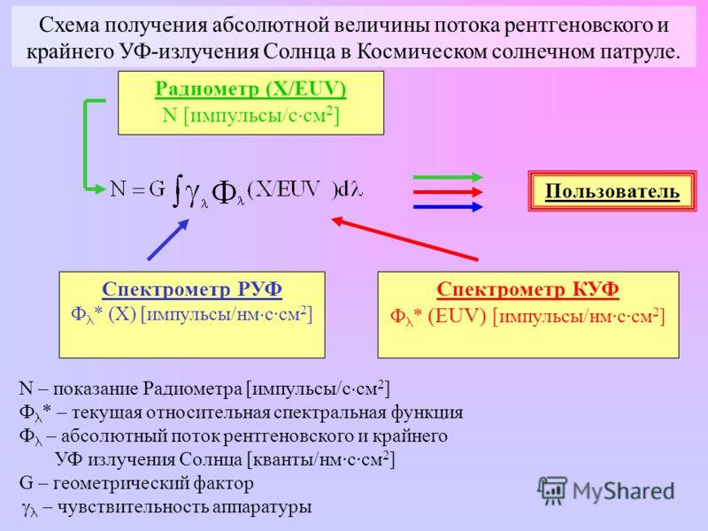 Радиометр (X/EUV) N [импульсы/с см 2 ] Спектрометр РУФ Ф * (X) [импульсы/нм с·см 2 ] Спектрометр КУФ Ф * (EUV) [ импульсы/нм·с·см 2 ] Пользователь Схема получения абсолютной величины потока рентгеновского и крайнего УФ-излучения Солнца в Космическом