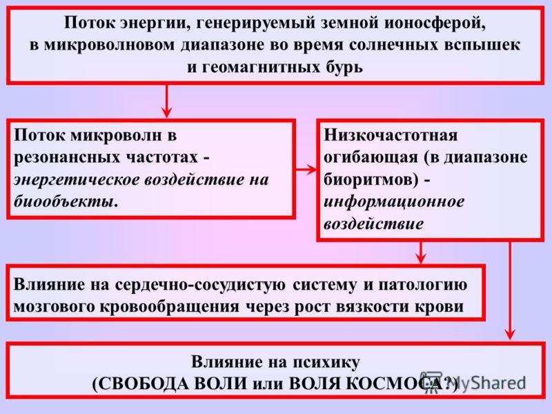 Влияние на психику (СВОБОДА ВОЛИ или ВОЛЯ КОСМОСА?) Поток энергии, генерируемый земной ионосферой, в микроволновом диапазоне во время солнечных вспышек и геомагнитных бурь Поток микроволн в резонансных частотах - энергетическое воздействие на биообъе