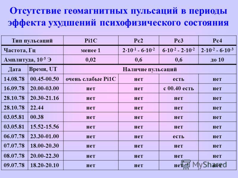 Отсутствие геомагнитных пульсаций в периоды эффекта ухудшений психофизического состояния Тип пульсацийPi1CPc2Pc3Pc4 Частота, Гцменее 1 2 10 -1 - 6 10 -2 6 10 -2 - 2 10 -2 2 10 -2 - 6 10 -3 Амплитуда, 10 -5 Э0,020,6 до 10 Дата Время, UT Наличие пульса