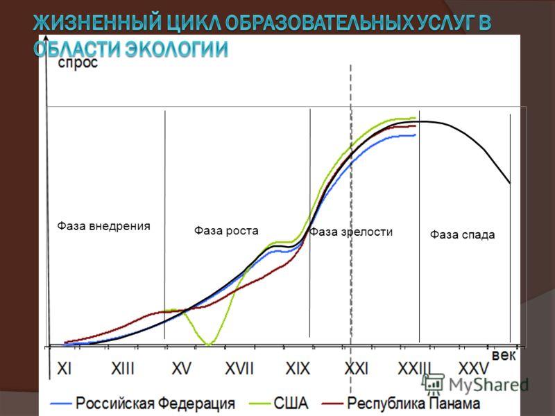 Фаза внедрения Фаза роста Фаза зрелости Фаза спада Спрос