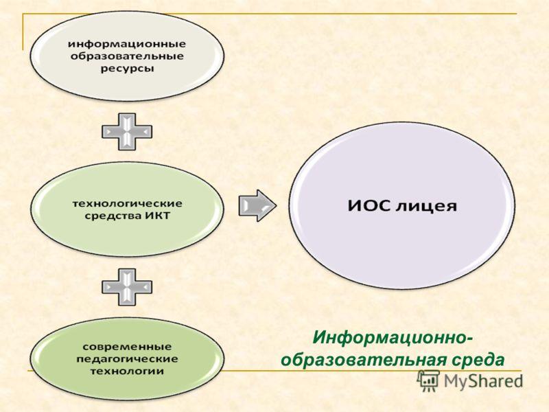 Информационно- образовательная среда