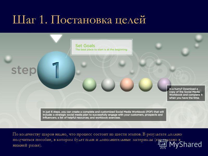 Шаг 1. Постановка целей По количеству шаров видно, что процесс состоит из шести этапов. В результате должно получиться пособие, в котором будет план и дополнительные материалы (это указано в нижней рамке).