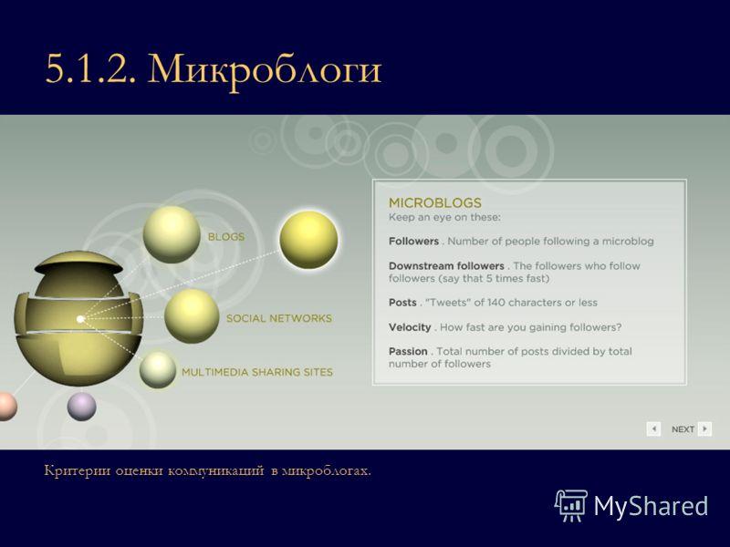 5.1.2. Микроблоги Критерии оценки коммуникаций в микроблогах.
