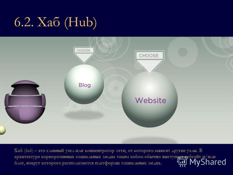 6.2. Хаб (Hub) Хаб (hub) – это главный узел или концентратор сети, от которого зависят другие узлы. В архитектуре корпоративных социальных медиа таким хабом обычно выступает вебсайт и/или блог, вокруг которого располагаются платформы социальных медиа