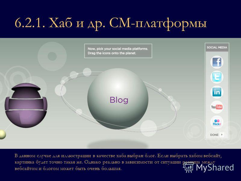 6.2.1. Хаб и др. СМ-платформы В данном случае для иллюстрации в качестве хаба выбран блог. Если выбрать хабом вебсайт, картинка будет точно такая же. Однако реально в зависимости от ситуации разница между вебсайтом и блогом может быть очень большая.