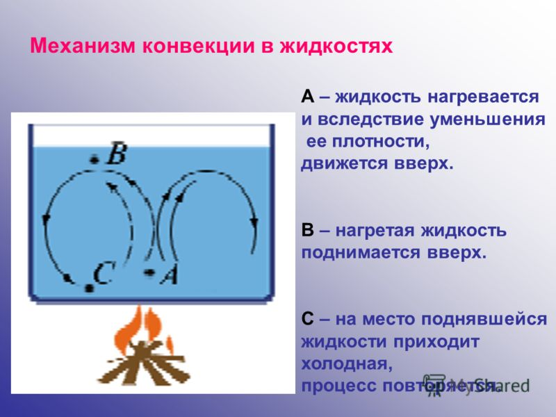 Механизм конвекции в жидкостях А – жидкость нагревается и вследствие уменьшения ее плотности, движется вверх. В – нагретая жидкость поднимается вверх. С – на место поднявшейся жидкости приходит холодная, процесс повторяется.
