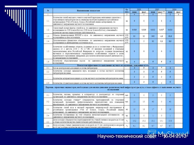 Наименование показателя Ед. изм. 201120122013 планфактпланфакт **планфакт 123456789 1.1. Количество статей ведущего ученого в научной периодике, написанных совместно с сотрудниками лаборатории в вузе, индексируемой иностранными и российскими организа