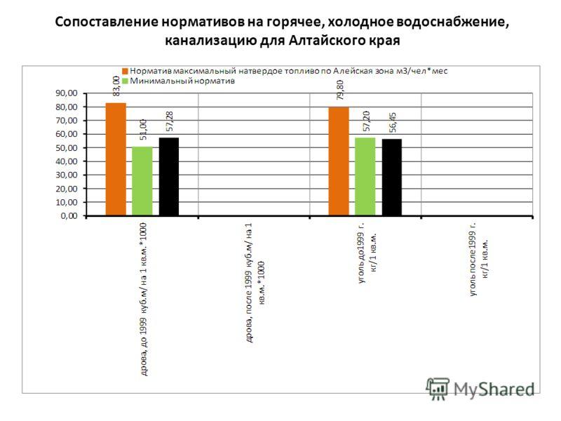 Сопоставление нормативов на горячее, холодное водоснабжение, канализацию для Алтайского края