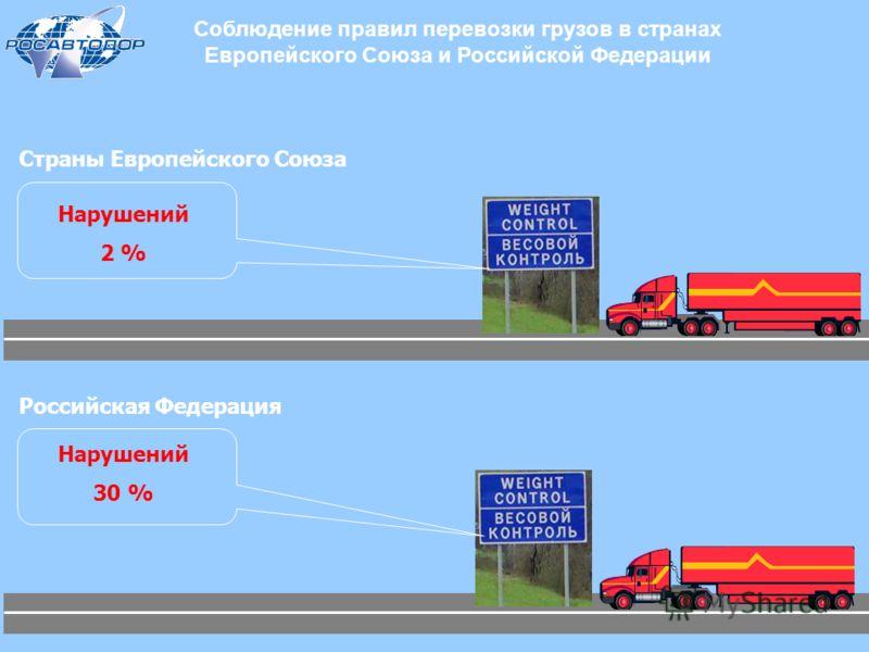 Соблюдение правил перевозки грузов в странах Европейского Союза и Российской Федерации Нарушений 2 % Нарушений 30 % Российская Федерация Страны Европейского Союза