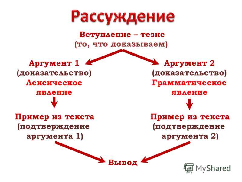 Вступление – тезис (то, что доказываем) Аргумент 1 (доказательство) Лексическое явление Аргумент 2 (доказательство) Грамматическое явление Пример из текста (подтверждение аргумента 1) Пример из текста (подтверждение аргумента 2) Вывод