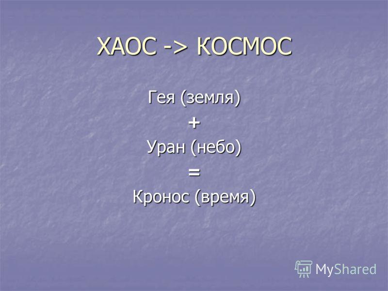 ХАОС -> КОСМОС Гея (земля) + Уран (небо) = Кронос (время)