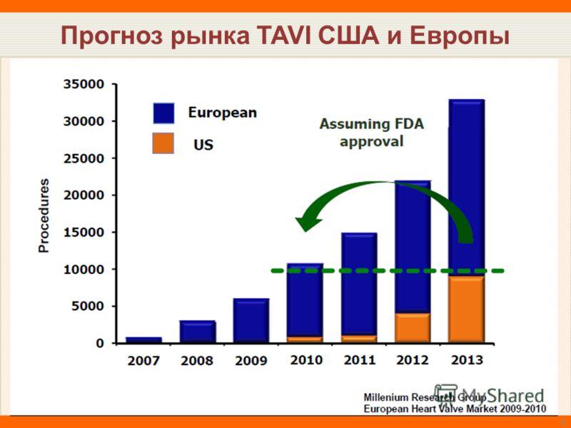 Прогноз рынка TAVI США и Европы 4