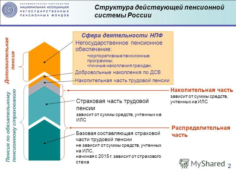 2 Структура действующей пенсионной системы России Базовая составляющая страховой части трудовой пенсии не зависит от суммы средств, учтенных на ИЛС, начиная с 2015 г. зависит от страхового стажа Страховая часть трудовой пенсии зависит от суммы средст
