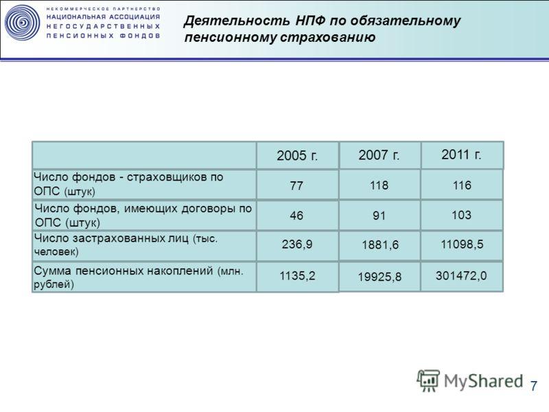7 Деятельность НПФ по обязательному пенсионному страхованию 2005 г. 2007 г. 2011 г. Число фондов, имеющих договоры по ОПС (штук) Число застрахованных лиц (тыс. человек) Сумма пенсионных накоплений (млн. рублей) Число фондов - страховщиков по ОПС (шту