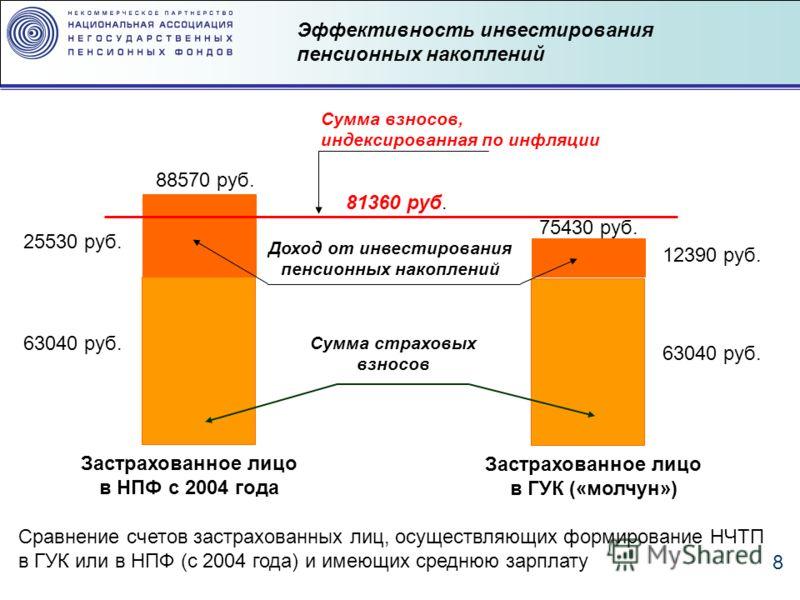 8 Сумма страховых взносов Доход от инвестирования пенсионных накоплений Сумма взносов, индексированная по инфляции Застрахованное лицо в НПФ с 2004 года Застрахованное лицо в ГУК («молчун») 63040 руб. 25530 руб. 63040 руб. 12390 руб. 75430 руб. 88570