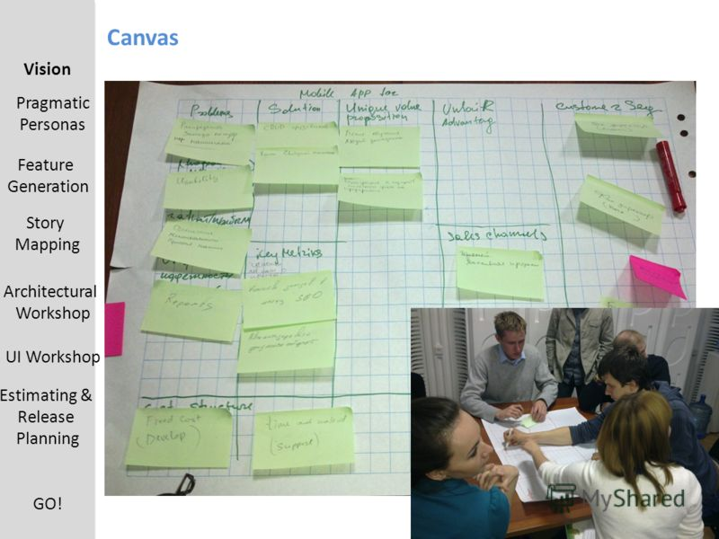 Canvas Vision Pragmatic Personas Feature Generation UI Workshop Estimating & Release Planning Architectural Workshop Story Mapping GO!