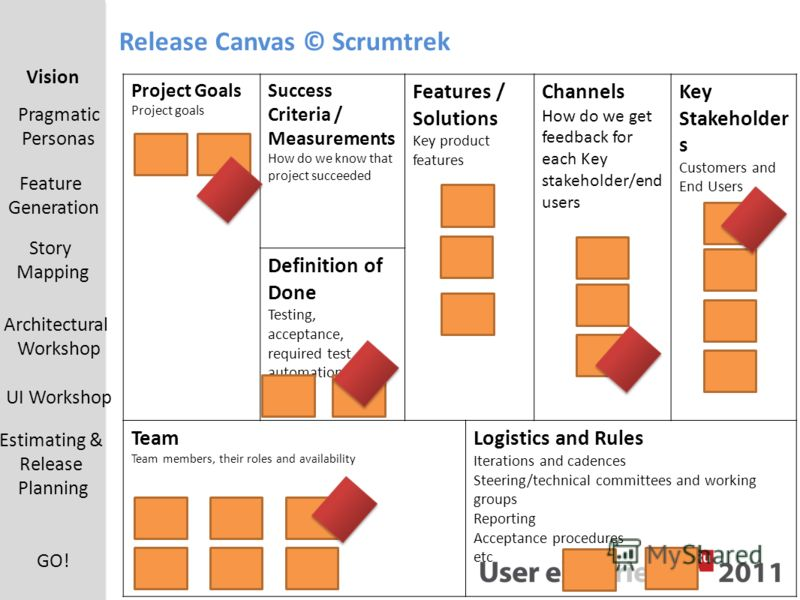 Project Goals Project goals Success Criteria / Measurements How do we know that project succeeded Features / Solutions Key product features Channels How do we get feedback for each Key stakeholder/end users Key Stakeholder s Customers and End Users D