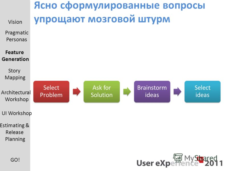 Ясно сформулированные вопросы упрощают мозговой штурм Select Problem Ask for Solution Brainstorm ideas Select ideas Vision Pragmatic Personas Feature Generation UI Workshop Estimating & Release Planning Architectural Workshop Story Mapping GO!
