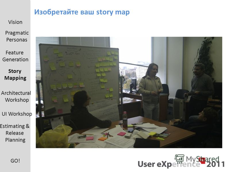 Изобретайте ваш story map Vision Pragmatic Personas Feature Generation UI Workshop Estimating & Release Planning Architectural Workshop Story Mapping GO!