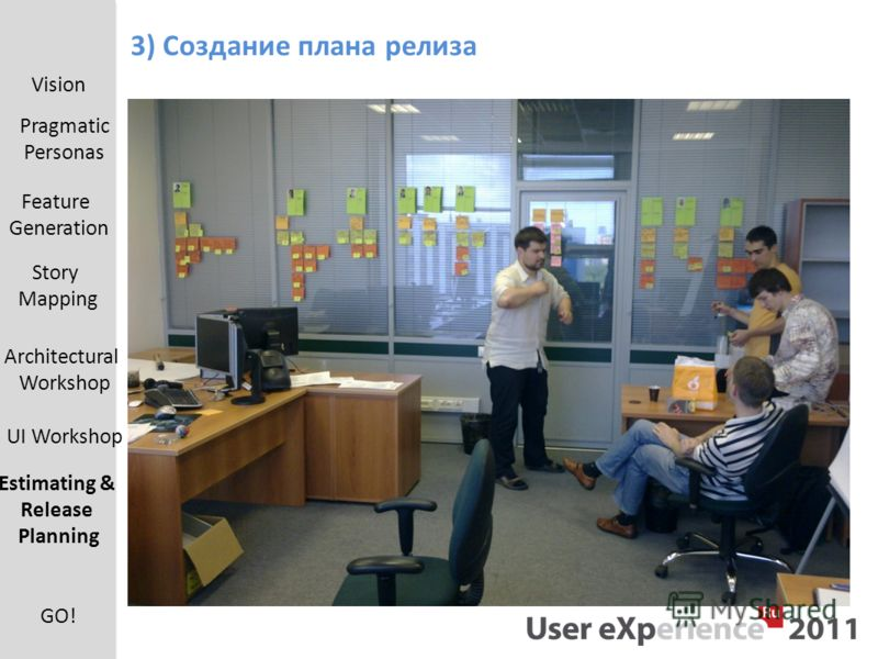 3) Создание плана релиза Vision Pragmatic Personas Feature Generation UI Workshop Estimating & Release Planning Architectural Workshop Story Mapping GO!