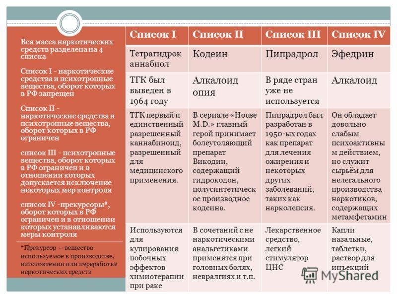 Вся масса наркотических средств разделена на 4 списка Список I - наркотические средства и психотропные вещества, оборот которых в РФ запрещен Список II - наркотические средства и психотропные вещества, оборот которых в РФ ограничен список III - психо