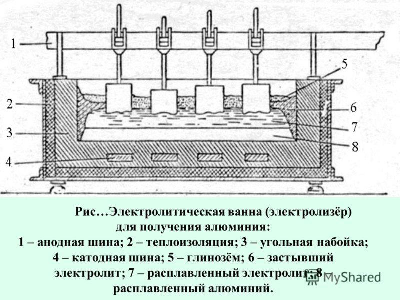 Рис…Электролитическая ванна (электролизёр) для получения алюминия: 1 – анодная шина; 2 – теплоизоляция; 3 – угольная набойка; 4 – катодная шина; 5 – глинозём; 6 – застывший электролит; 7 – расплавленный электролит; 8 – расплавленный алюминий.