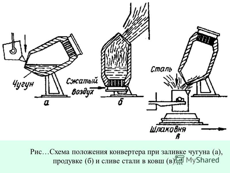 Рис…Схема положения конвертера при заливке чугуна (а), продувке (б) и сливе стали в ковш (в).