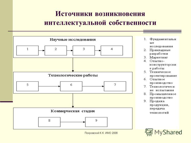 Покровский К.К. ИМО 20084 Источники возникновения интеллектуальной собственности