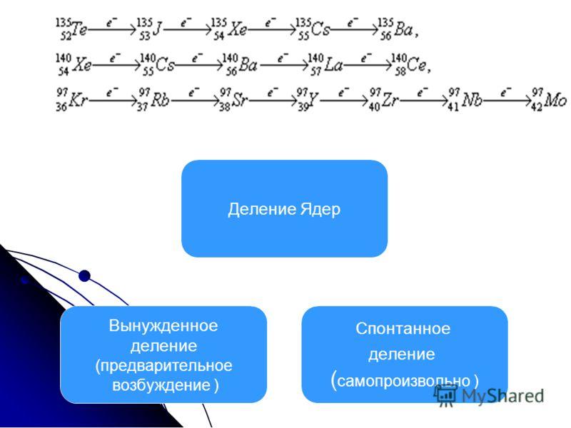 Деление Ядер Вынужденное деление (предварительное возбуждение ) Спонтанное деление (самопроизвольно )