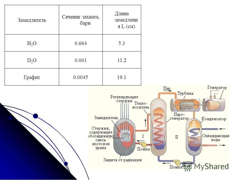 Замедлитель Сечение захвата, барн Длина замедлени я L (см) H2OH2O0.6645.3 D2OD2O0.00111.2 Графит0.004519.1