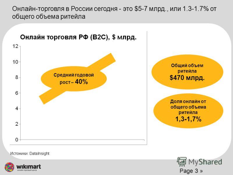 Page 3 » Онлайн-торговля в России сегодня - это $5-7 млрд., или 1.3-1.7% от общего объема ритейла Средний годовой рост – 40% Доля онлайн от общего объема ритейла 1,3-1,7% Общий объем ритейла $470 млрд. Истоники: DataInsight
