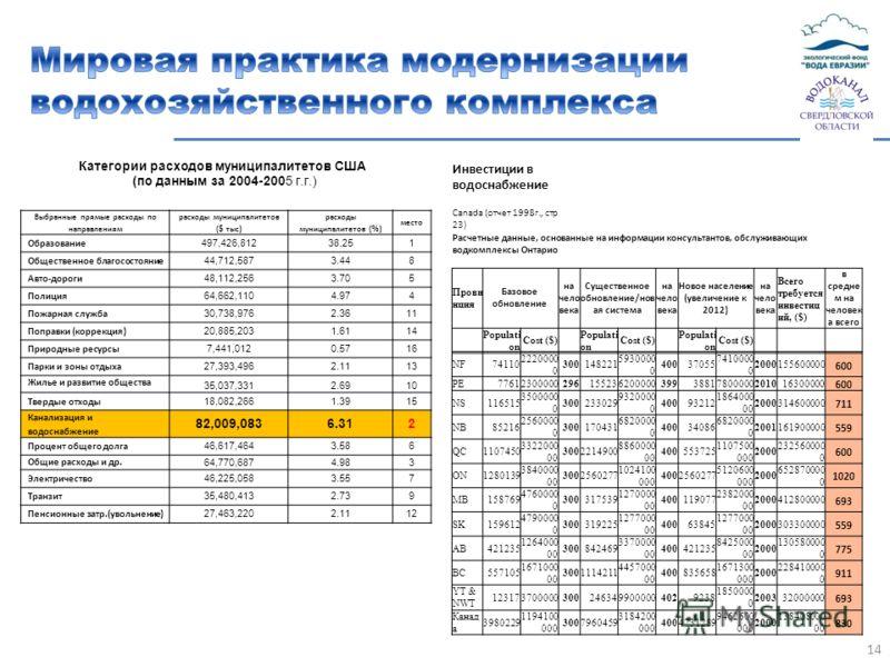 14 Выбранные прямые расходы по направлениям расходы муниципалитетов ($ тыс ) расходы муниципалитетов (%) место Образование 497,426,81238.251 Общественное благосостояние 44,712,5873.448 Авто-дороги 48,112,2563.705 Полиция 64,662,1104.974 Пожарная служ