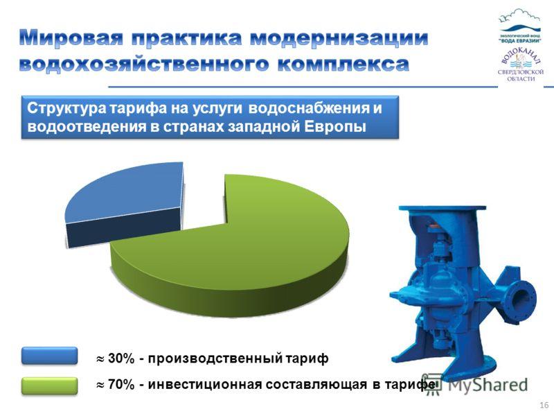 16 Структура тарифа на услуги водоснабжения и водоотведения в странах западной Европы 30% - производственный тариф 70% - инвестиционная составляющая в тарифе