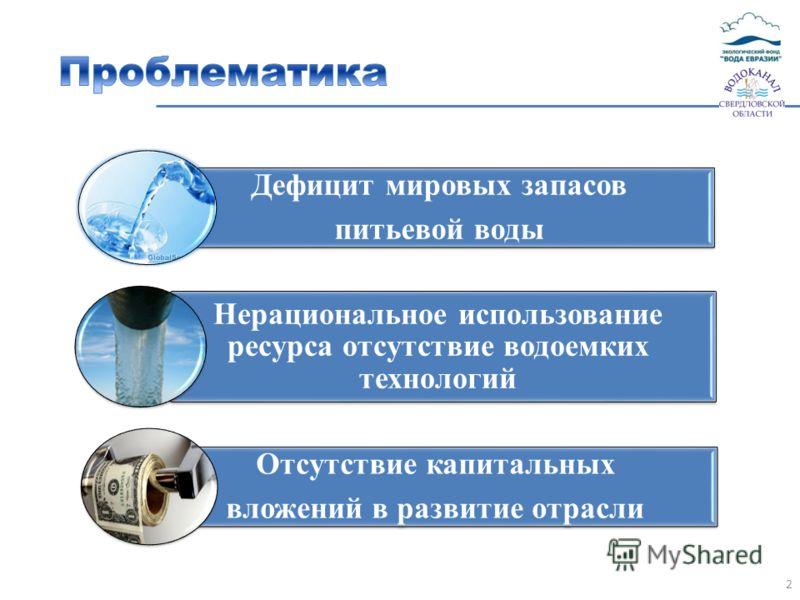 2 Дефицит мировых запасов питьевой воды Нерациональное использование ресурса отсутствие водоемких технологий Отсутствие капитальных вложений в развитие отрасли