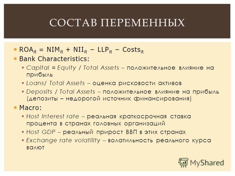 ROA it = NIM it + NII it LLP it Costs it Bank Characteristics: Capital = Equity / Total Assets – положительное влияние на прибыль Loans/ Total Assets – оценка рисковости активов Deposits / Total Assets – положительное влияние на прибыль (депозиты – н