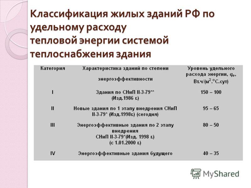 Классификация жилых зданий РФ по удельному расходу тепловой энергии системой теплоснабжения здания