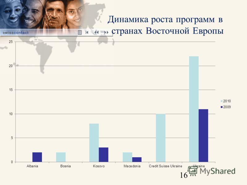 16 Динамика роста программ в странах Восточной Европы