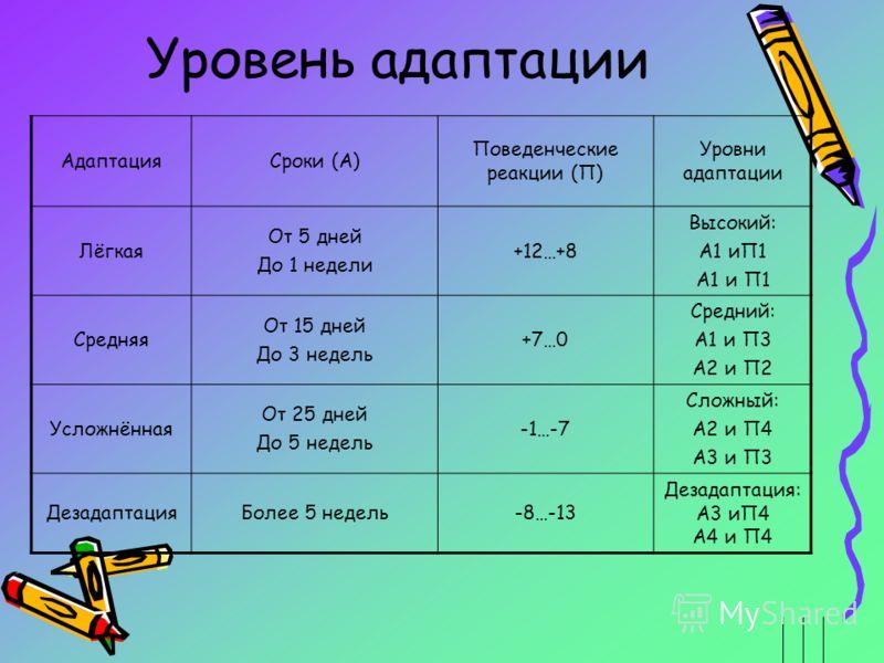 Уровень адаптации АдаптацияСроки (А) Поведенческие реакции (П) Уровни адаптации Лёгкая От 5 дней До 1 недели +12…+8 Высокий: А1 иП1 Средняя От 15 дней До 3 недель +7…0 Средний: А1 и П3 А2 и П2 Усложнённая От 25 дней До 5 недель -1…-7 Сложный: А2 и П4