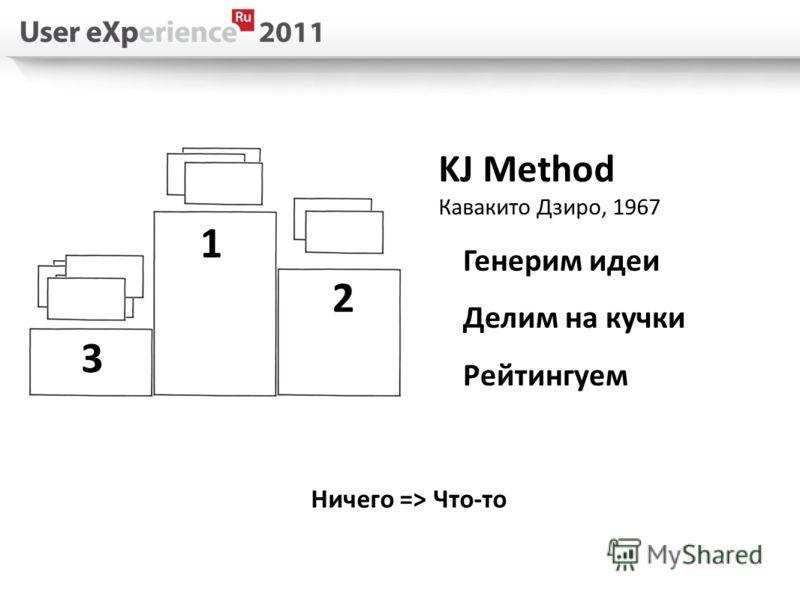 Ничего => Что-то 1 2 3 KJ Method Кавакито Дзиро, 1967 Генерим идеи Делим на кучки Рейтингуем