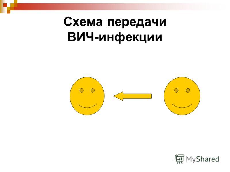 Схема передачи ВИЧ-инфекции