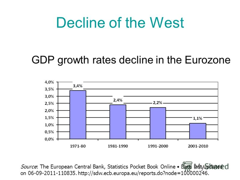 Decline of the West GDP growth rates decline in the Eurozone Source: The European Central Bank, Statistics Pocket Book Online Data last updated on 06-09-2011-110835. http://sdw.ecb.europa.eu/reports.do?node=100000246.