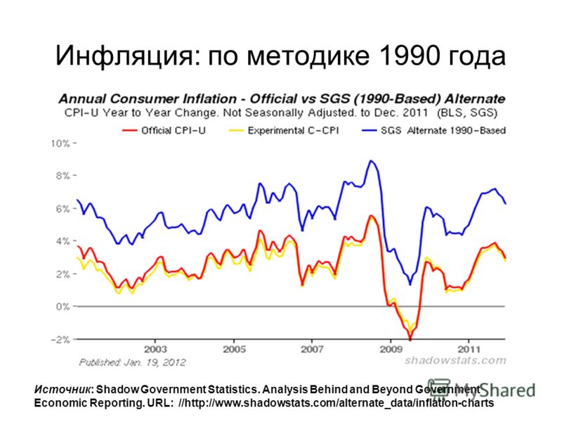 Инфляция: по методике 1990 года Источник: Shadow Government Statistics. Analysis Behind and Beyond Government Economic Reporting. URL: //http://www.shadowstats.com/alternate_data/inflation-charts