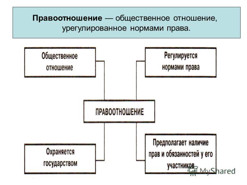 Правоотношение общественное отношение, урегулированное нормами права.