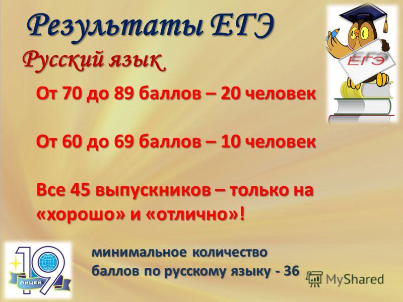 минимальное количество баллов по русскому языку - 36 Результаты ЕГЭ Русский язык От 70 до 89 баллов – 20 человек От 60 до 69 баллов – 10 человек Все 45 выпускников – только на «хорошо» и «отлично»!